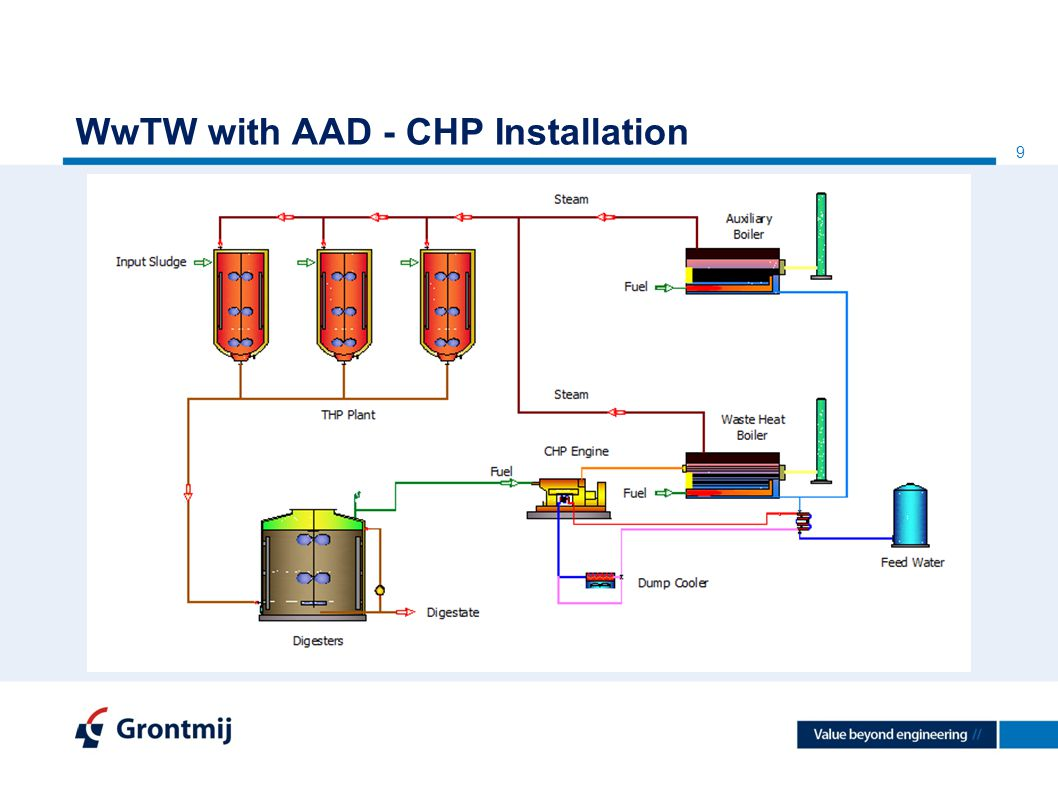Integration Of Chp Into Waste Water Treatment Processes London 5 Th Cogeneration Engine Diagram 9 Wwtw With Aad Installation