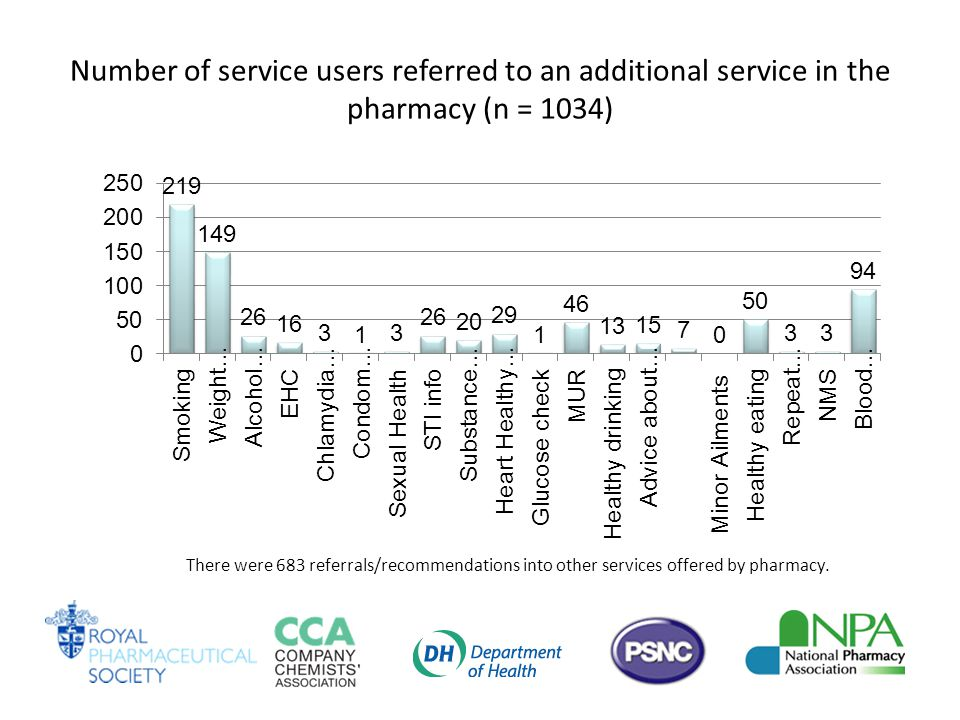 Number of service users referred to an additional service in the pharmacy (n = 1034) There were 683 referrals/recommendations into other services offered by pharmacy.