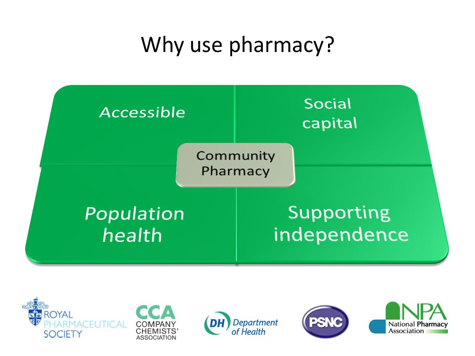 Why use pharmacy
