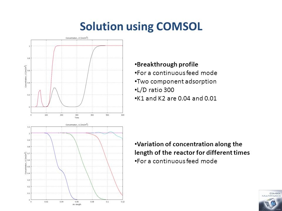 Solution using COMSOL Variation of concentration along the length of the reactor for different times For a continuous feed mode Breakthrough profile For a continuous feed mode Two component adsorption L/D ratio 300 K1 and K2 are 0.04 and 0.01