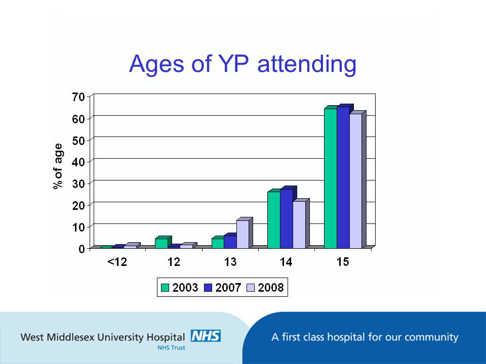 Ages of YP attending %of age