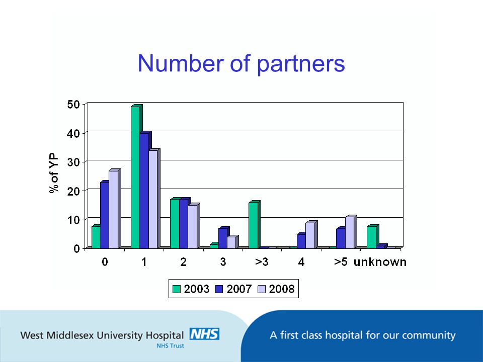 Number of partners %of YP