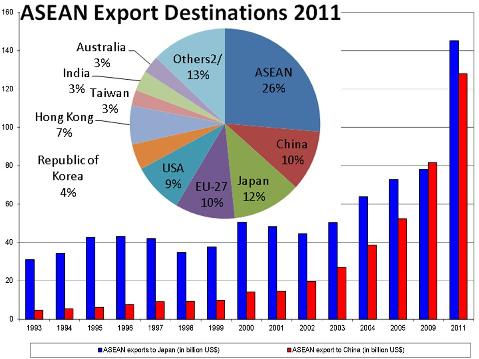 Asean Japan China Ppt Video Online Download