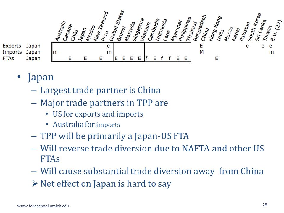 Japan – Largest trade partner is China – Major trade partners in TPP are US for exports and imports Australia for imports – TPP will be primarily a Japan-US FTA – Will reverse trade diversion due to NAFTA and other US FTAs – Will cause substantial trade diversion away from China  Net effect on Japan is hard to say 28