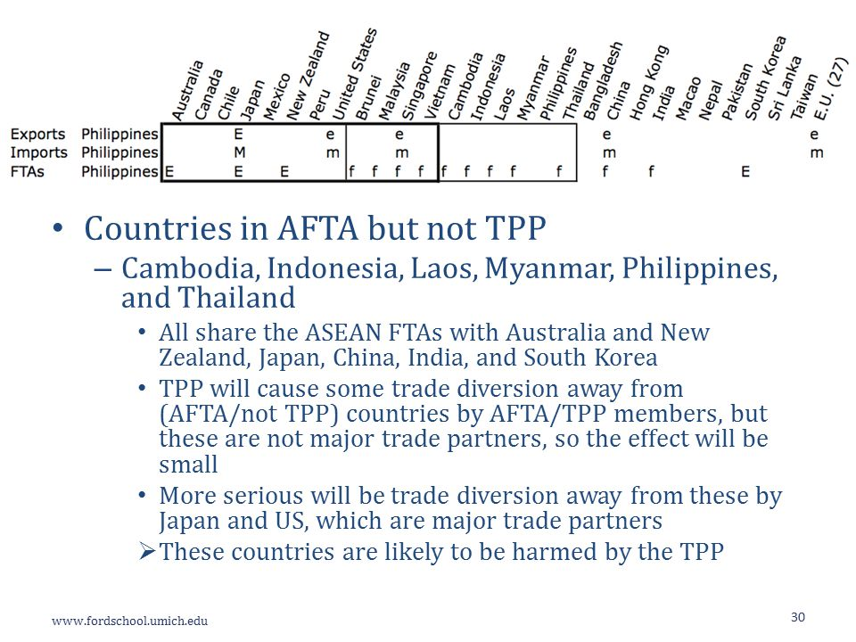 Countries in AFTA but not TPP – Cambodia, Indonesia, Laos, Myanmar, Philippines, and Thailand All share the ASEAN FTAs with Australia and New Zealand, Japan, China, India, and South Korea TPP will cause some trade diversion away from (AFTA/not TPP) countries by AFTA/TPP members, but these are not major trade partners, so the effect will be small More serious will be trade diversion away from these by Japan and US, which are major trade partners  These countries are likely to be harmed by the TPP 30