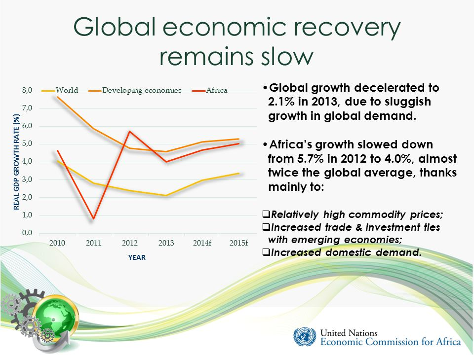 Global economic recovery remains slow Global growth decelerated to 2.1% in 2013, due to sluggish growth in global demand.