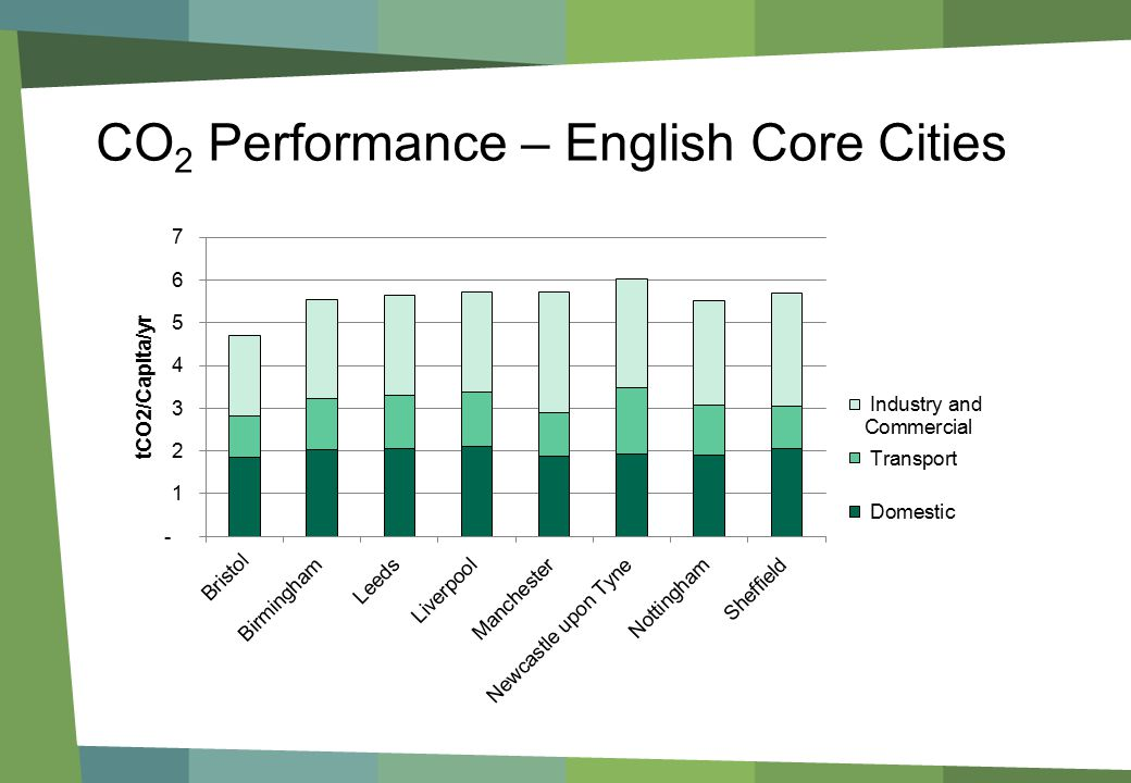 CO 2 Performance – English Core Cities