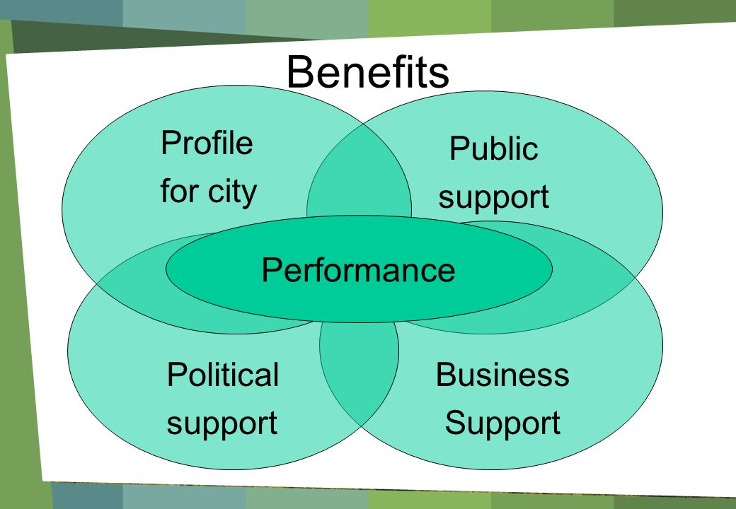 Benefits Business Support Political support Public support Profile for city Performance