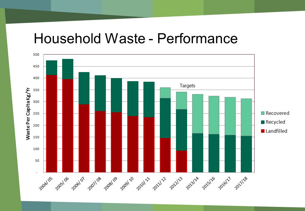 Household Waste - Performance