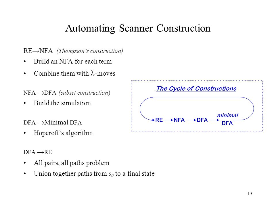 13 Automating Scanner Construction RE  NFA ( Thompson's construction ) Build an NFA for each term Combine them with -moves NFA  DFA ( subset construction ) Build the simulation DFA  Minimal DFA Hopcroft's algorithm DFA  RE All pairs, all paths problem Union together paths from s 0 to a final state minimal DFA RENFADFA The Cycle of Constructions