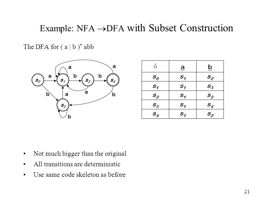 21 Example: NFA  DFA with Subset Construction The DFA for ( a | b ) * abb Not much bigger than the original All transitions are deterministic Use same code skeleton as before s0s0 a s1s1 b s3s3 b s4s4 s2s2 a b b a a a b