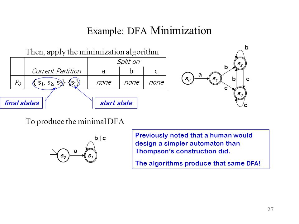 27 Example: DFA Minimization Then, apply the minimization algorithm To produce the minimal DFA s3s3 s2s2 s0s0 s1s1 c b a b b c c s0s0 s1s1 a b | c Previously noted that a human would design a simpler automaton than Thompson's construction did.
