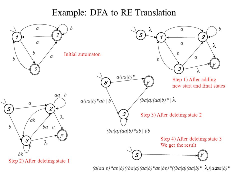 29 Example: DFA to RE Translation 1 2 a a a b b 3 1 a a a b b S 3 2 F S a ba | ab 3 2 F b b aa | b ab bb Initial automaton Step 1) After adding new start and final states Step 2) After deleting state 1 S a(aa|b)* (ba|a)(aa|b)* | a(aa|b)*ab | b 3 F (ba|a)(aa|b)*ab | bb Step 3) After deleting state 2 S F (a(aa|b)*ab|b)((ba|a)(aa|b)*ab|bb)*((ba|a)(aa|b)*| )|a(aa|b)* Step 4) After deleting state 3 We get the result