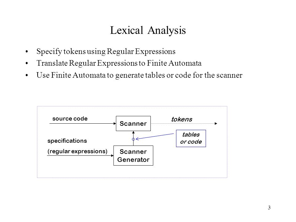 3 Lexical Analysis Specify tokens using Regular Expressions Translate Regular Expressions to Finite Automata Use Finite Automata to generate tables or code for the scanner Scanner Generator specifications (regular expressions) source code tokens tables or code