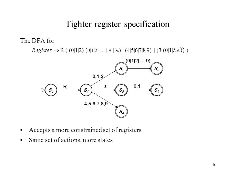 6 Tighter register specification The DFA for Register  R ( (0|1|2) ( 0|1|2| … | 9 | ) | (4|5|6|7|8|9) | (3 (0|1| )) ) Accepts a more constrained set of registers Same set of actions, more states S0S0 S5S5 S1S1 R S4S4 S3S3 S6S6 S2S2 0,1,2 3 0,1 4,5,6,7,8,9 (0|1|2| … 9)