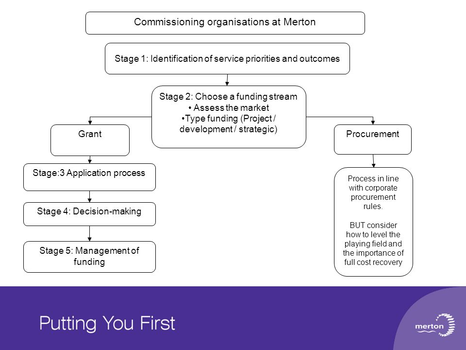 Commissioning organisations at Merton Stage 2: Choose a funding stream Assess the market Type funding (Project / development / strategic) Grant Procurement Process in line with corporate procurement rules.