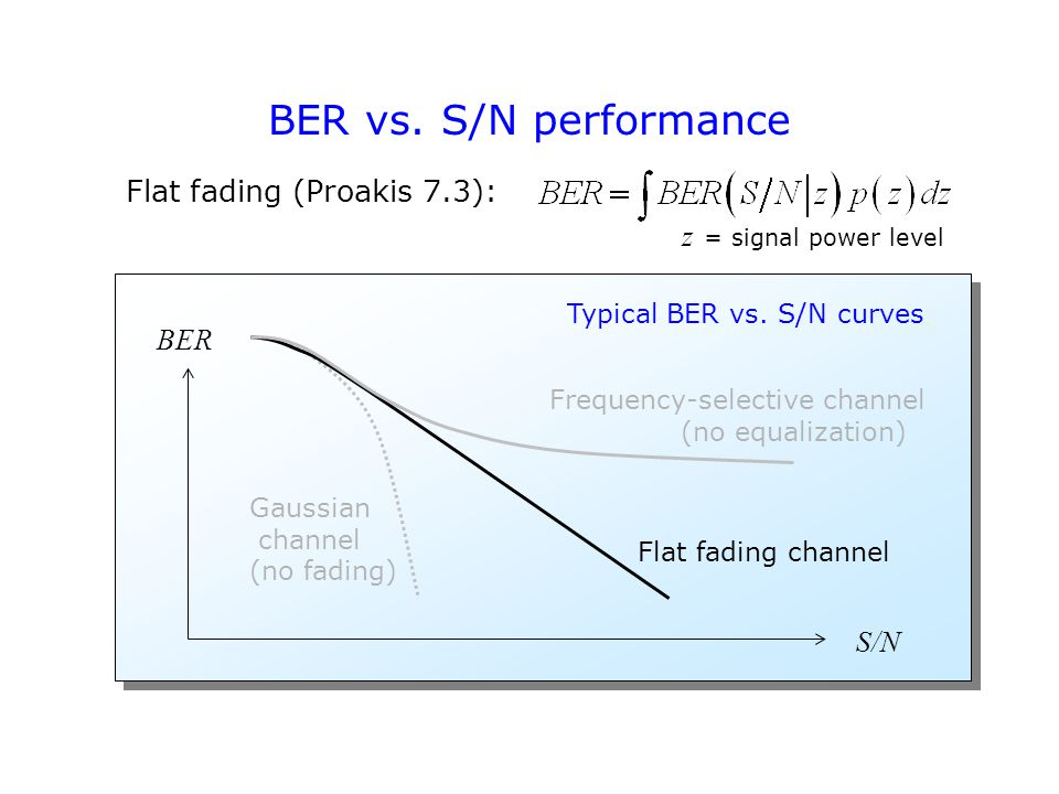 BER vs. S/N performance Typical BER vs.