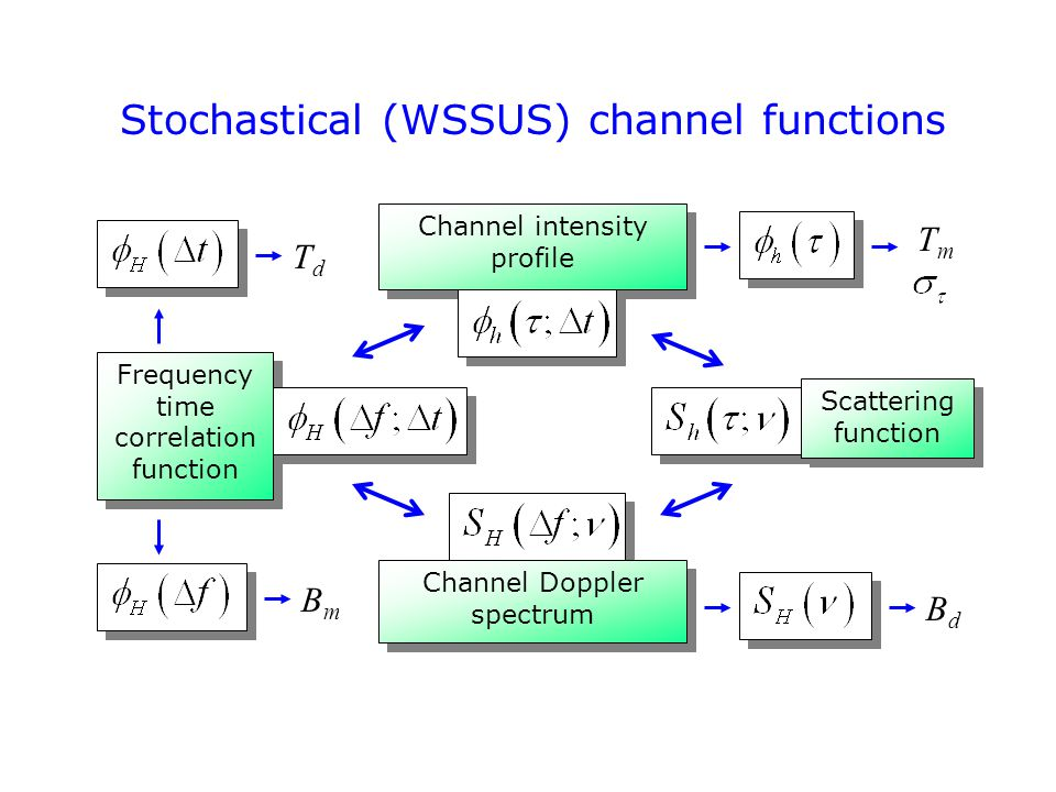 Stochastical (WSSUS) channel functions Channel intensity profile Frequency time correlation function Channel Doppler spectrum Scattering function TdTd BmBm TmTm BdBd