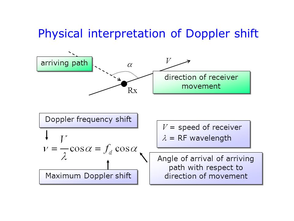 Physical interpretation of Doppler shift V  arriving path direction of receiver movement Rx Maximum Doppler shift Angle of arrival of arriving path with respect to direction of movement V = speed of receiver  = RF wavelength V = speed of receiver  = RF wavelength Doppler frequency shift