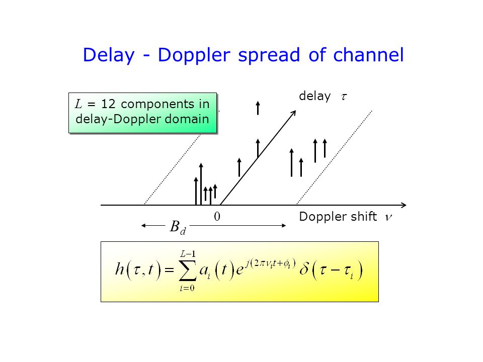 Delay - Doppler spread of channel Doppler shift delay  0 L = 12 components in delay-Doppler domain BdBd