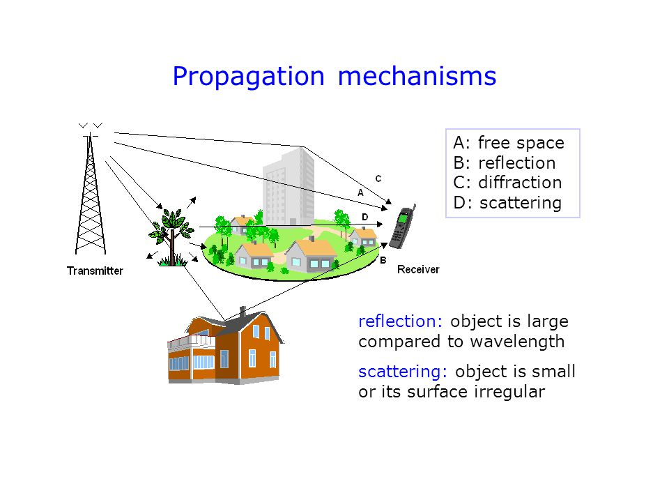 Propagation mechanisms A: free space B: reflection C: diffraction D: scattering A: free space B: reflection C: diffraction D: scattering reflection: object is large compared to wavelength scattering: object is small or its surface irregular
