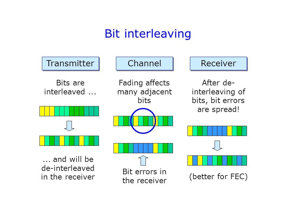 Bit interleaving Transmitter Channel Receiver Bits are interleaved...