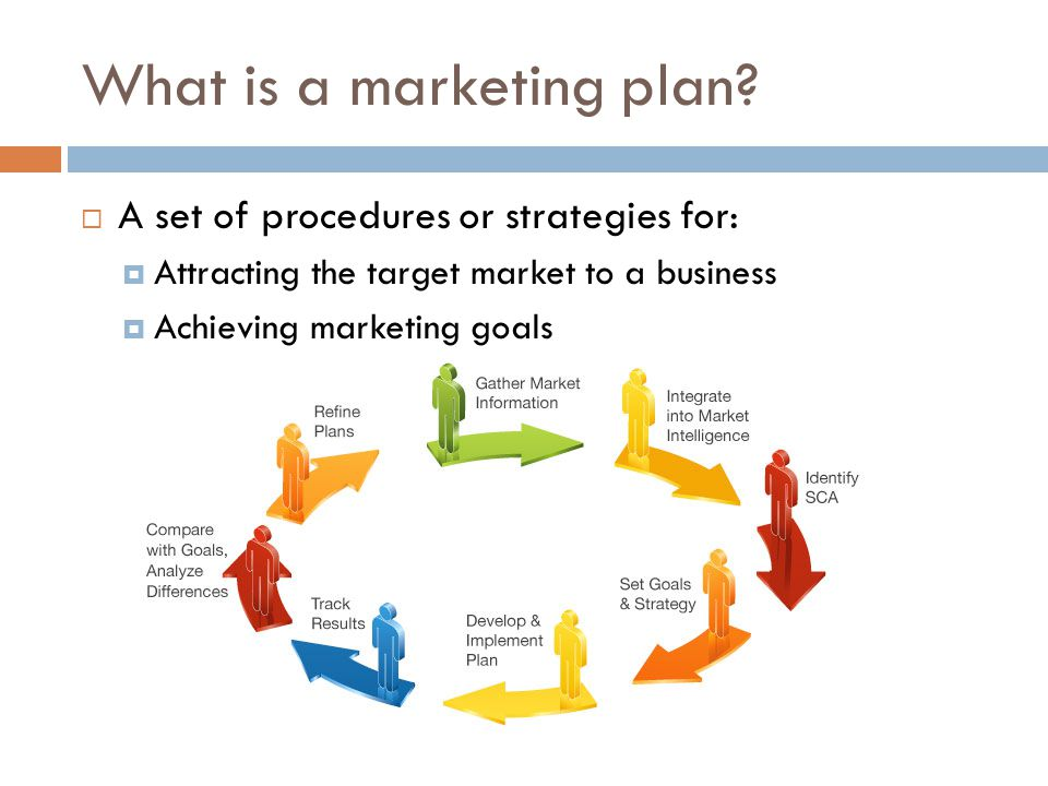 3 03 a explain the nature of marketing plans what is a marketing