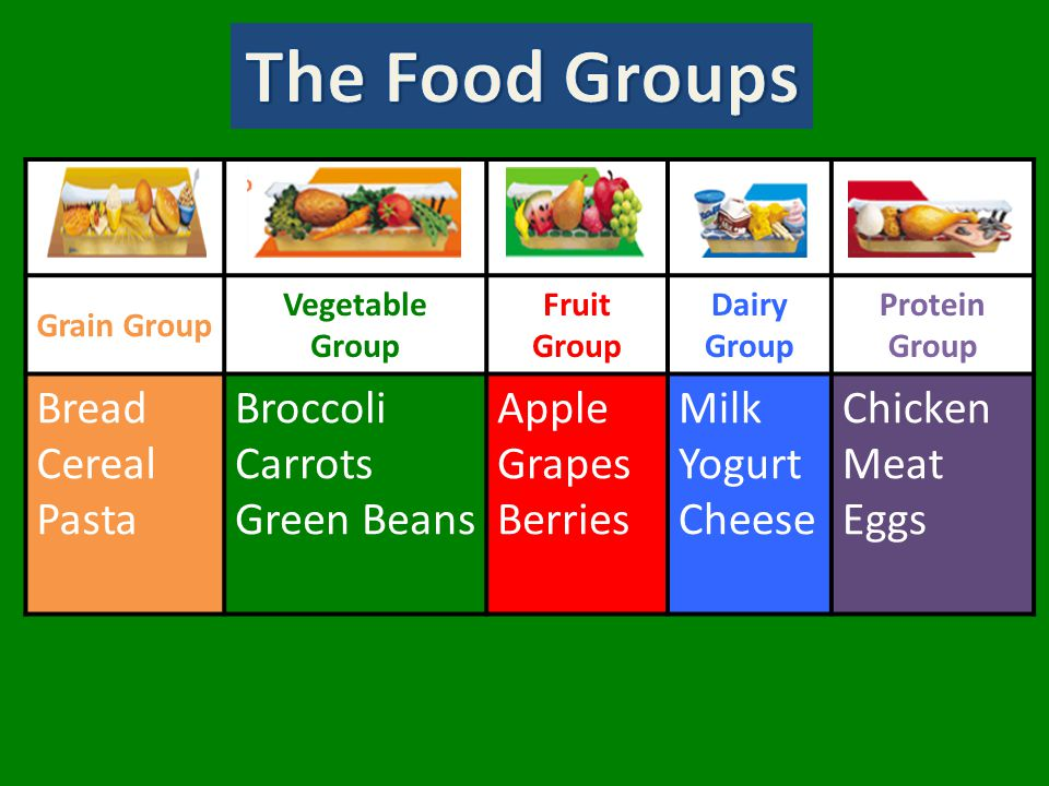 Grain Group Vegetable Group Fruit Group Dairy Group Protein Group Bread Cereal Pasta Broccoli Carrots Green Beans Apple Grapes Berries Milk Yogurt Cheese Chicken Meat Eggs