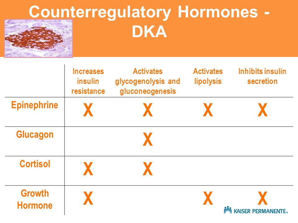 Counterregulatory Hormones - DKA Increases insulin resistance Activates glycogenolysis and gluconeogenesis Activates lipolysis Inhibits insulin secretion Epinephrine XXXX Glucagon X Cortisol XX Growth Hormone XXX