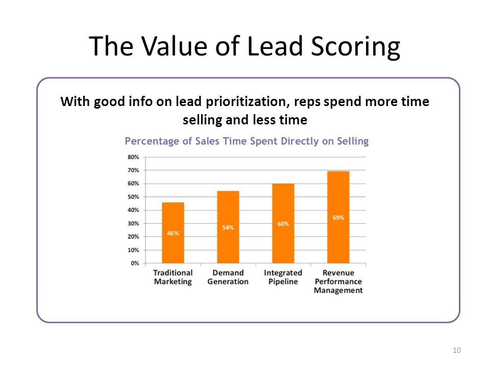 The Value of Lead Scoring With good info on lead prioritization, reps spend more time selling and less time 10