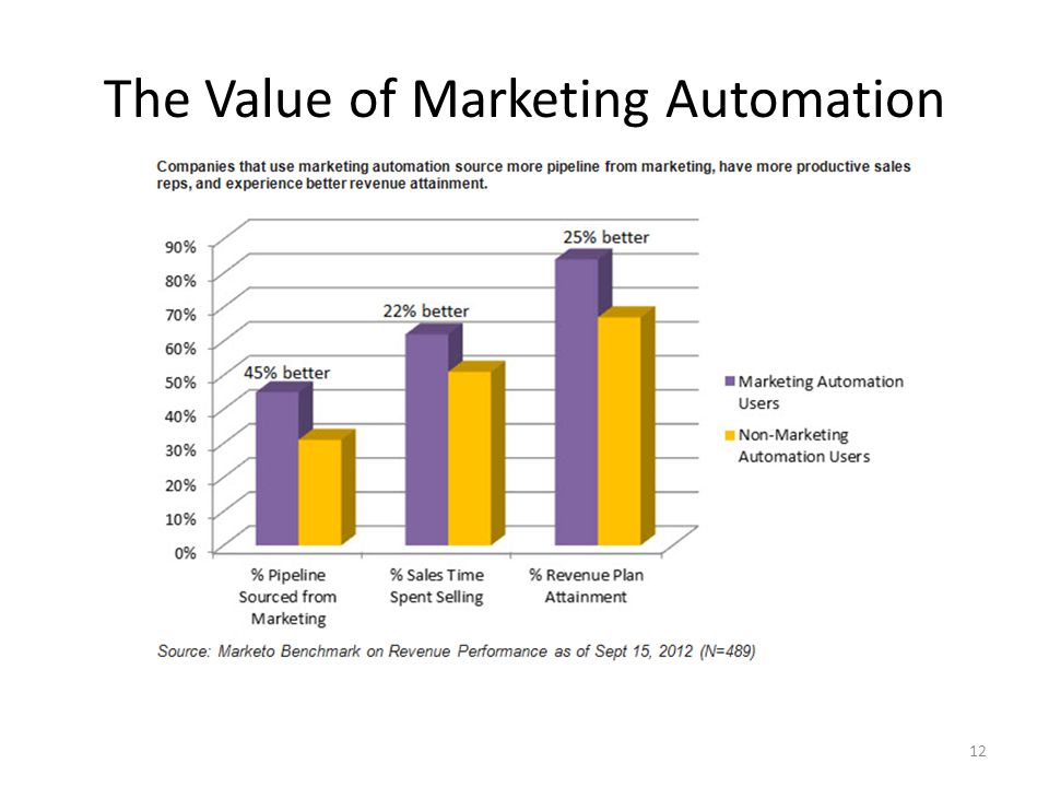 The Value of Marketing Automation 12