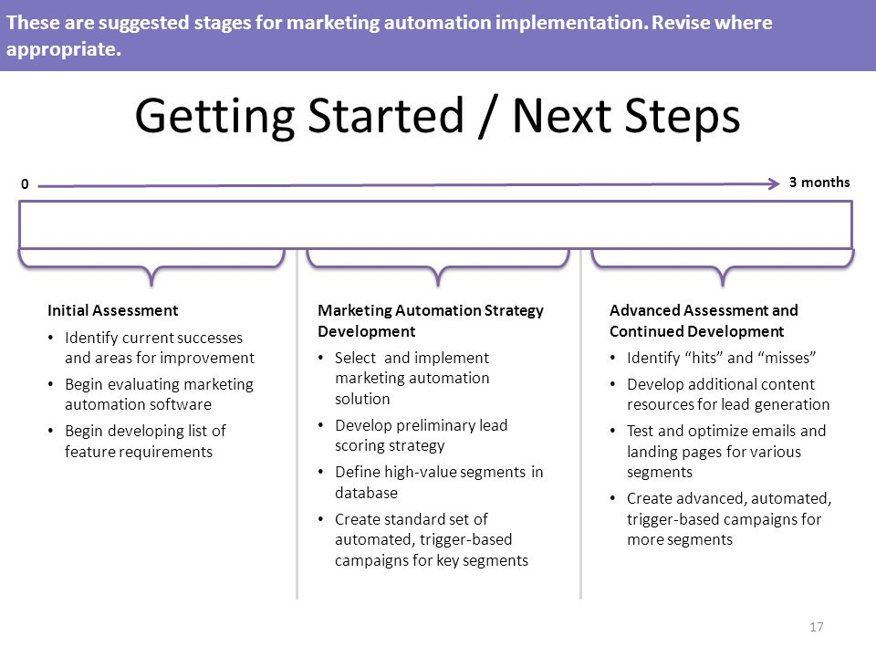 Getting Started / Next Steps These are suggested stages for marketing automation implementation.
