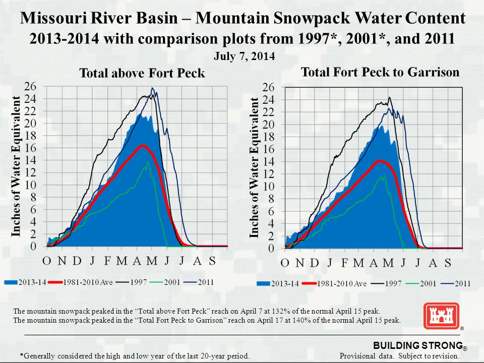 Missouri River Basin – Mountain Snowpack Water Content with comparison plots from 1997*, 2001*, and 2011 The mountain snowpack peaked in the Total above Fort Peck reach on April 7 at 132% of the normal April 15 peak.
