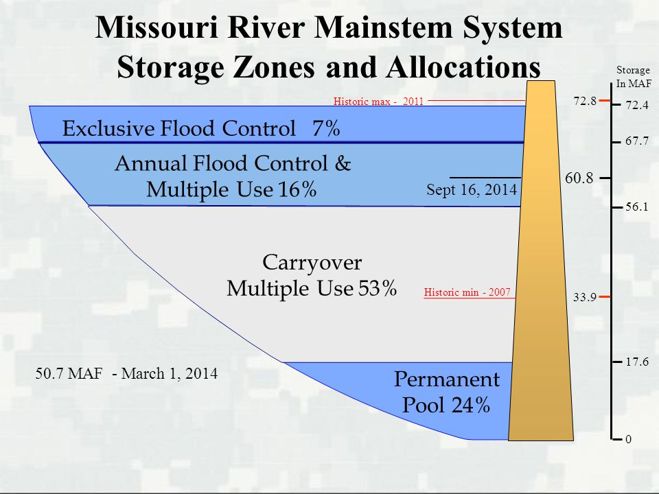 Missouri River Mainstem System Storage Zones and Allocations Exclusive Flood Control 7% Carryover Multiple Use 53% Permanent Pool 24% Storage In MAF 33.9 Annual Flood Control & Multiple Use 16% Sept 16, 2014 Historic max Historic min MAF - March 1, 2014