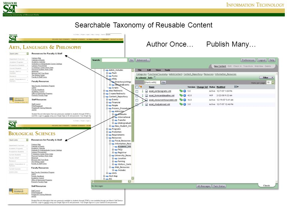 Searchable Taxonomy of Reusable Content Author Once…Publish Many…