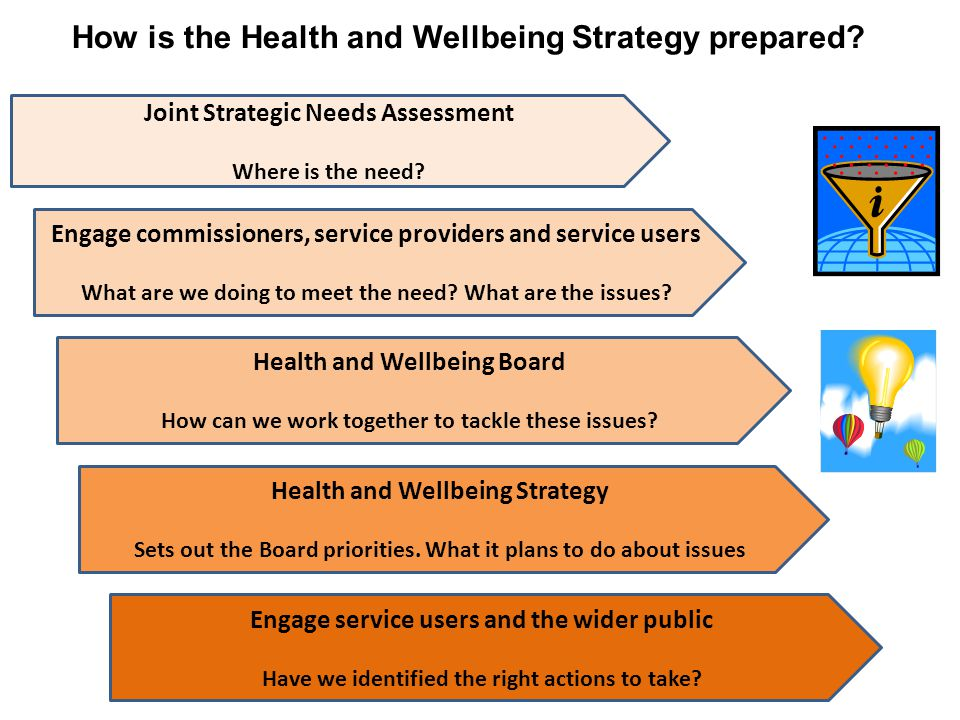 Joint Strategic Needs Assessment Where is the need.