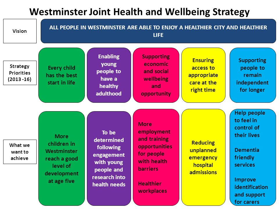 ALL PEOPLE IN WESTMINSTER ARE ABLE TO ENJOY A HEALTHIER CITY AND HEALTHIER LIFE Every child has the best start in life Enabling young people to have a healthy adulthood Supporting economic and social wellbeing and opportunity Ensuring access to appropriate care at the right time Supporting people to remain independent for longer Vision Strategy Priorities ( ) More children in Westminster reach a good level of development at age five To be determined following engagement with young people and research into health needs More employment and training opportunities for people with health barriers Healthier workplaces Reducing unplanned emergency hospital admissions Help people to feel in control of their lives Dementia friendly services Improve identification and support for carers What we want to achieve Westminster Joint Health and Wellbeing Strategy