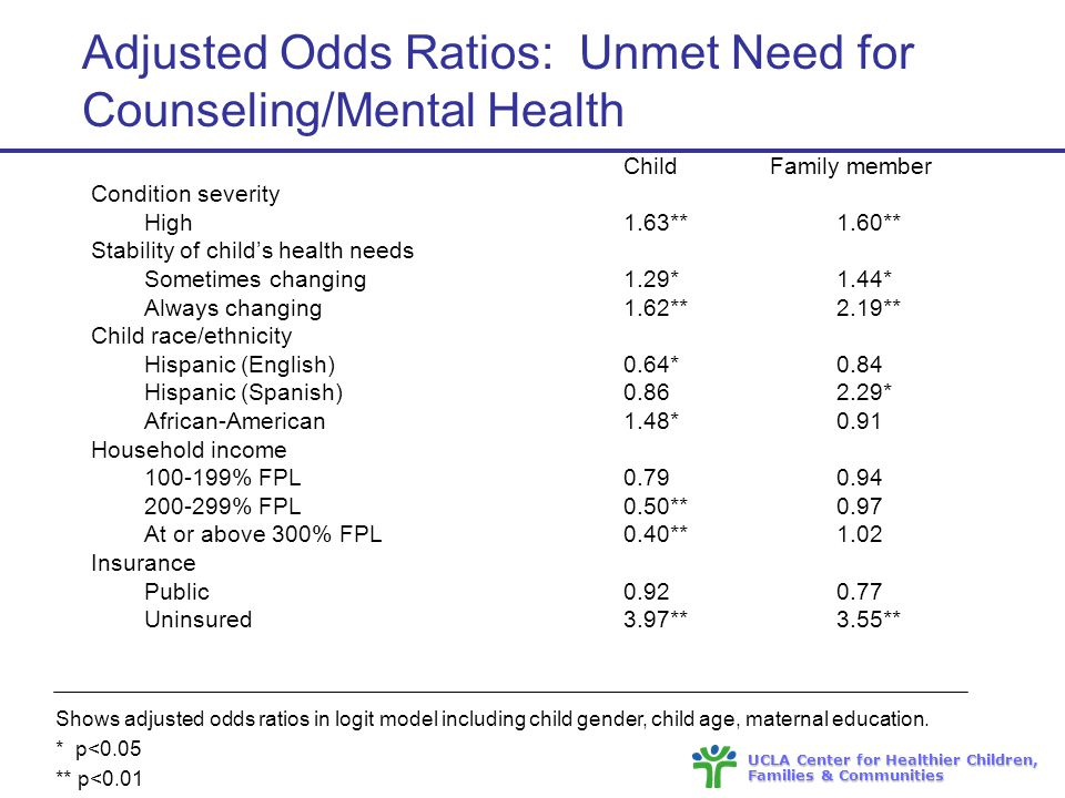 UCLA Center for Healthier Children, Families & Communities Adjusted Odds Ratios: Unmet Need for Counseling/Mental Health Child Family member Condition severity High1.63**1.60** Stability of child's health needs Sometimes changing1.29*1.44* Always changing1.62**2.19** Child race/ethnicity Hispanic (English)0.64*0.84 Hispanic (Spanish) * African-American1.48*0.91 Household income % FPL % FPL0.50**0.97 At or above 300% FPL0.40**1.02 Insurance Public Uninsured3.97**3.55** Shows adjusted odds ratios in logit model including child gender, child age, maternal education.
