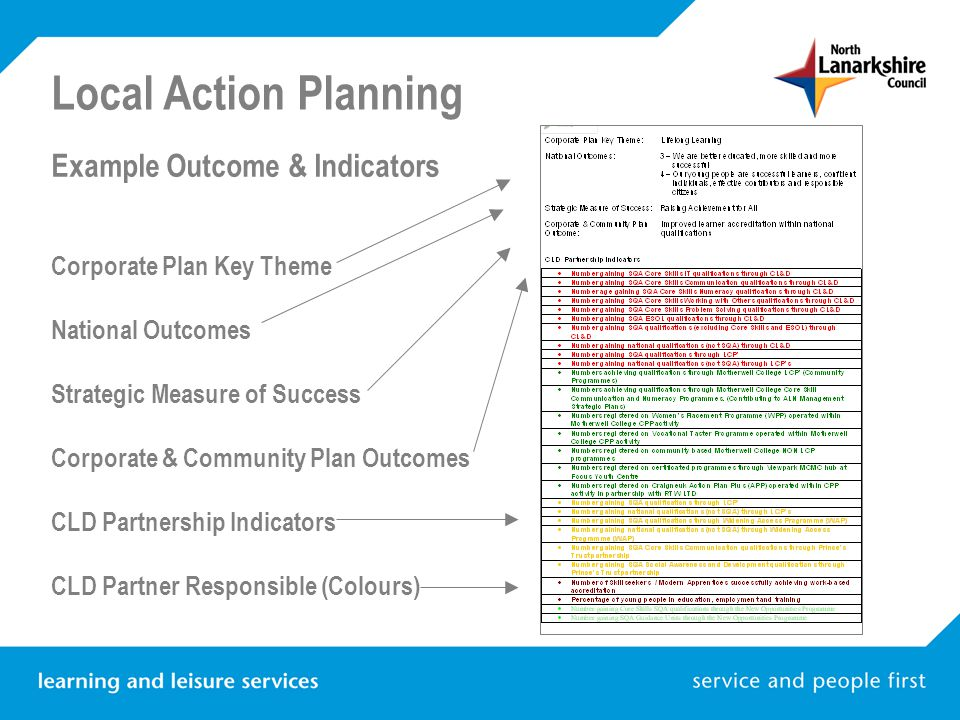 Local Action Planning Example Outcome & Indicators Corporate Plan Key Theme National Outcomes Strategic Measure of Success Corporate & Community Plan Outcomes CLD Partnership Indicators CLD Partner Responsible (Colours)
