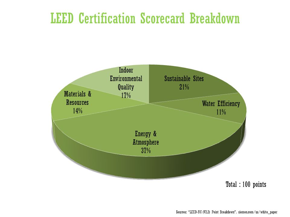 LEED Certification Scorecard Breakdown Total : 100 points Sources: LEED-NC (V2.2) Point Breakdown .