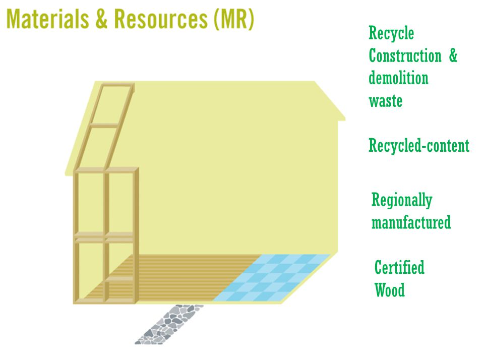 Recycled-content Regionally manufactured Recycle Construction & demolition waste Certified Wood