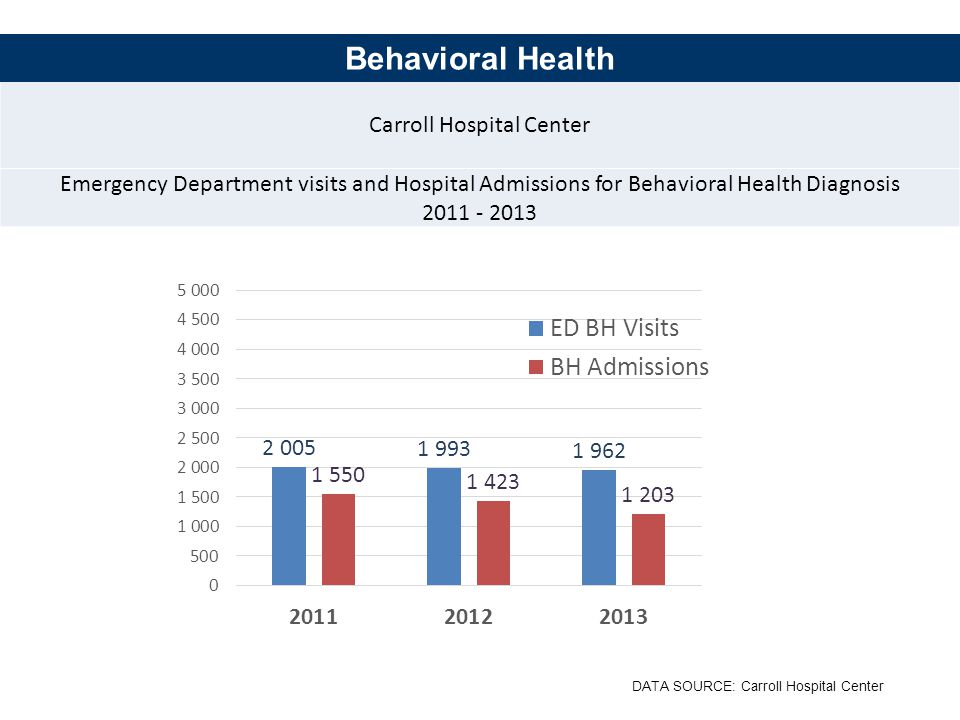 Carroll Hospital Center Emergency Department visits and Hospital Admissions for Behavioral Health Diagnosis Behavioral Health DATA SOURCE: Carroll Hospital Center