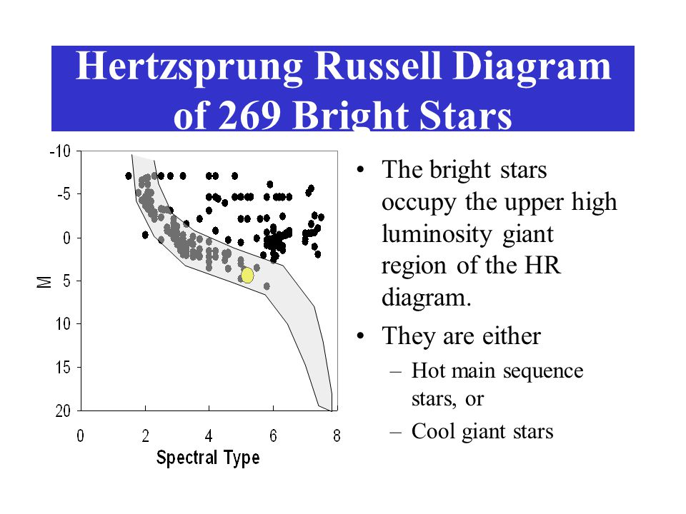 A comparison of the nearest and brightest stars the nearest stars to 9 hertzsprung russell diagram of 269 bright ccuart Choice Image