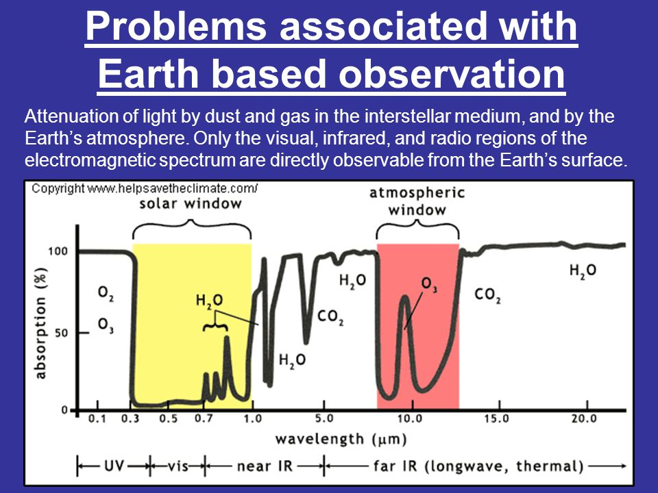 Problems associated with Earth based observation Attenuation of light by dust and gas in the interstellar medium, and by the Earth's atmosphere.