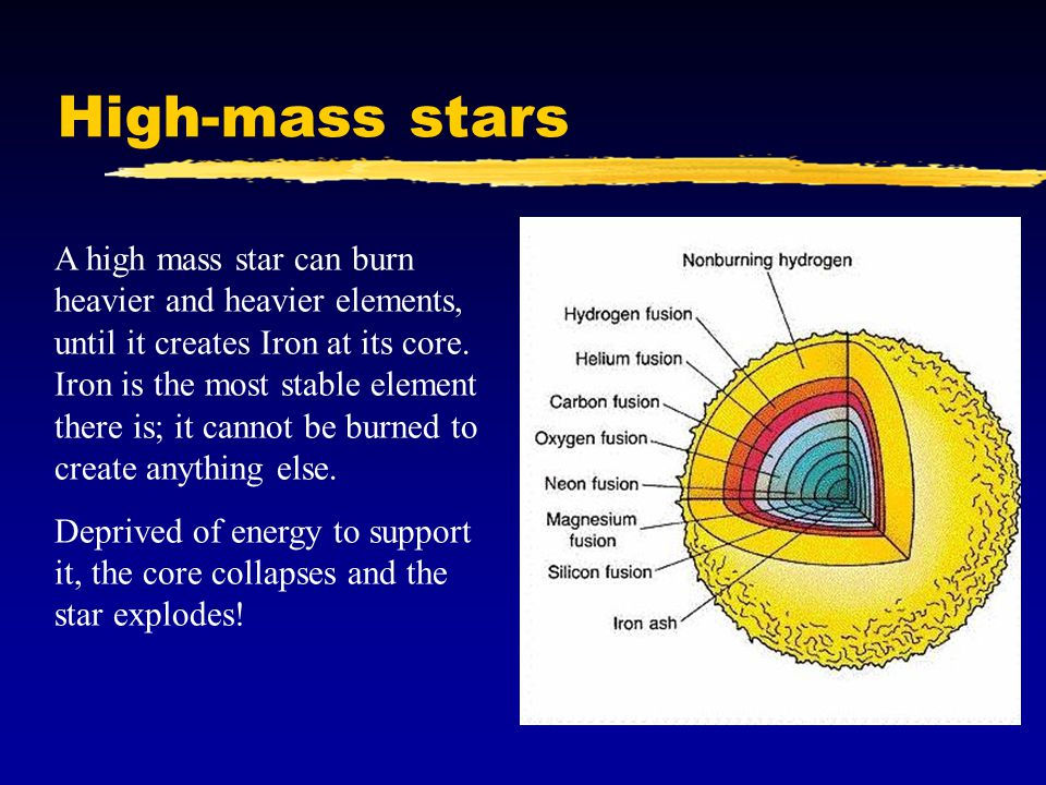 High-mass stars A high mass star can burn heavier and heavier elements, until it creates Iron at its core.
