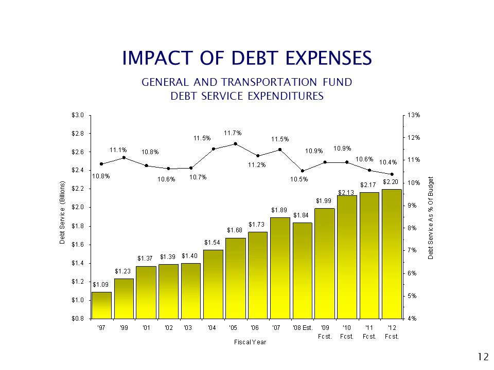 12 IMPACT OF DEBT EXPENSES GENERAL AND TRANSPORTATION FUND DEBT SERVICE EXPENDITURES