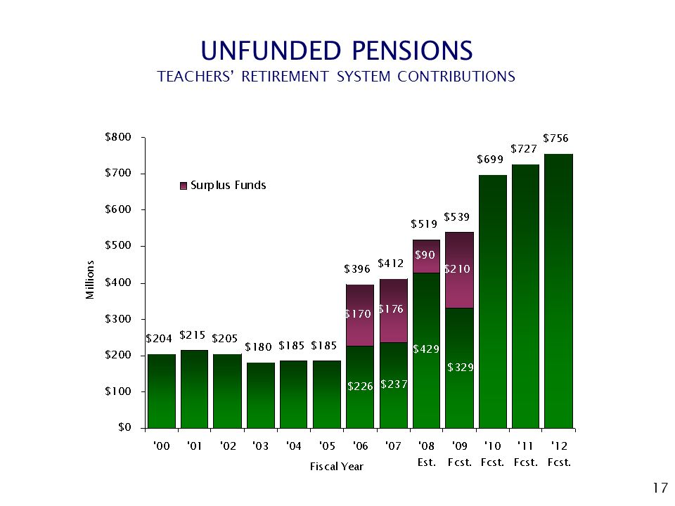 17 UNFUNDED PENSIONS TEACHERS' RETIREMENT SYSTEM CONTRIBUTIONS