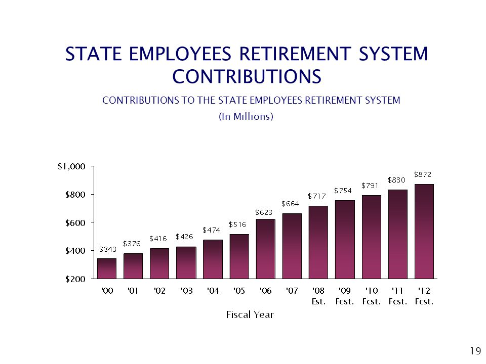 19 STATE EMPLOYEES RETIREMENT SYSTEM CONTRIBUTIONS CONTRIBUTIONS TO THE STATE EMPLOYEES RETIREMENT SYSTEM (In Millions)