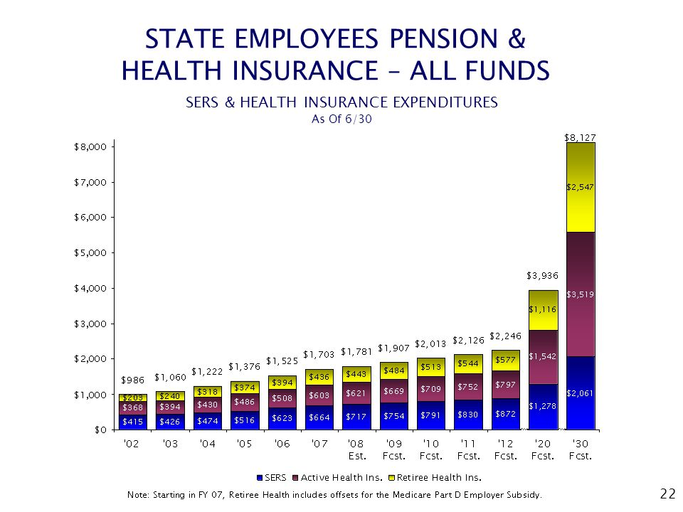 22 STATE EMPLOYEES PENSION & HEALTH INSURANCE – ALL FUNDS SERS & HEALTH INSURANCE EXPENDITURES As Of 6/30 ⇝⇝