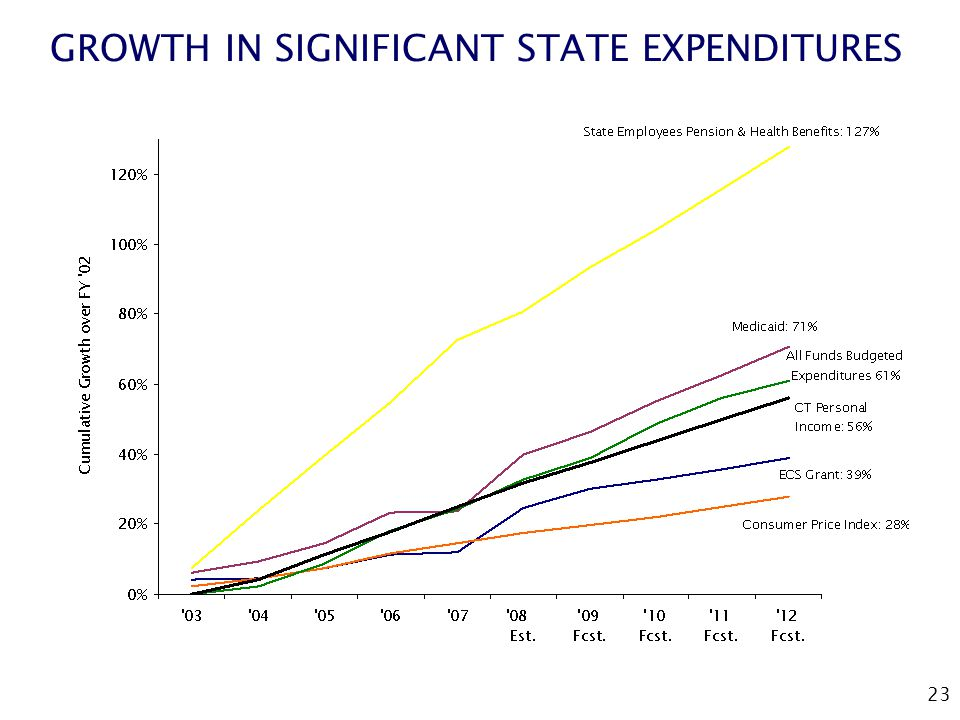 23 GROWTH IN SIGNIFICANT STATE EXPENDITURES